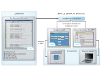 EtherCAT Slave Interface